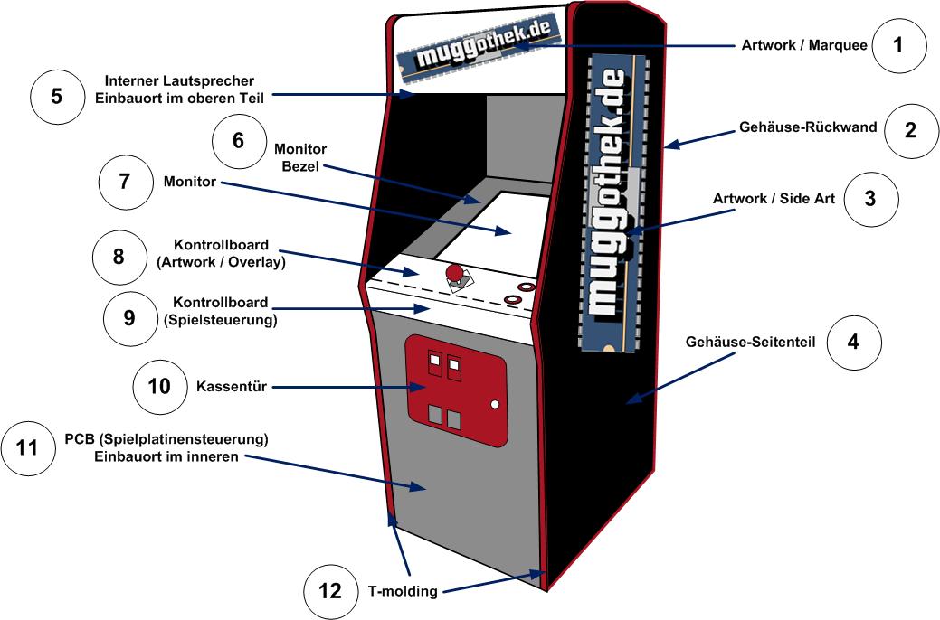 Grafik: Standardgehäuse mit Erklärung